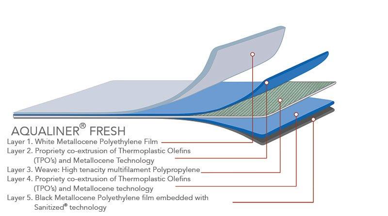 Pioneer Water Tanks AQUALINER Fresh tank liner